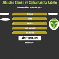 Sibusiso Sibeko vs Siphamandla Sabelo h2h player stats