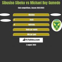 Sibusiso Sibeko vs Michael Boy Gumede h2h player stats