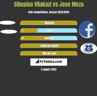 Sibusiso Vilakazi vs Jose Meza h2h player stats
