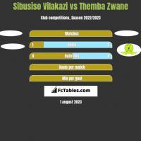 Sibusiso Vilakazi vs Themba Zwane h2h player stats