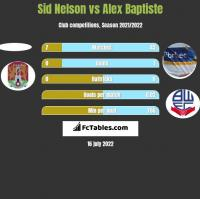 Sid Nelson vs Alex Baptiste h2h player stats