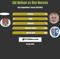 Sid Nelson vs Ben Reeves h2h player stats