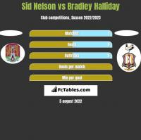 Sid Nelson vs Bradley Halliday h2h player stats
