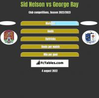 Sid Nelson vs George Ray h2h player stats