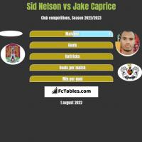 Sid Nelson vs Jake Caprice h2h player stats