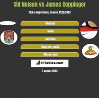 Sid Nelson vs James Coppinger h2h player stats