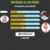 Sid Nelson vs Joe Walsh h2h player stats