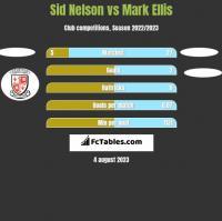 Sid Nelson vs Mark Ellis h2h player stats