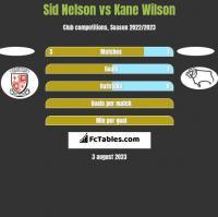 Sid Nelson vs Kane Wilson h2h player stats
