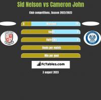 Sid Nelson vs Cameron John h2h player stats