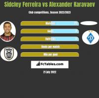 Sidcley Ferreira vs Alexander Karavaev h2h player stats