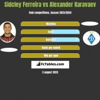 Sidcley Ferreira vs Ołeksandr Karawajew h2h player stats