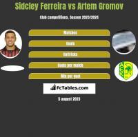 Sidcley Ferreira vs Artem Gromov h2h player stats