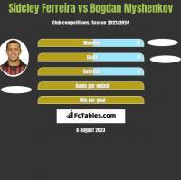 Sidcley Ferreira vs Bogdan Myshenkov h2h player stats