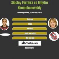 Sidcley Ferreira vs Dmytro Khomchenovskiy h2h player stats