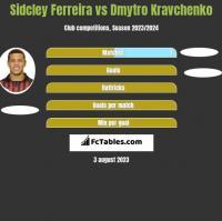 Sidcley Ferreira vs Dmytro Kravchenko h2h player stats