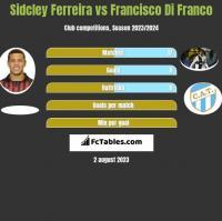 Sidcley Ferreira vs Francisco Di Franco h2h player stats