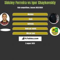 Sidcley Ferreira vs Igor Czajkowski h2h player stats