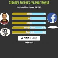 Sidcley Ferreira vs Igor Kogut h2h player stats