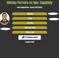 Sidcley Ferreira vs Igor Zagalskiy h2h player stats