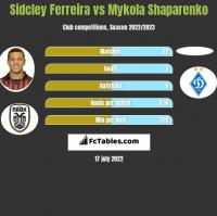 Sidcley Ferreira vs Mykola Shaparenko h2h player stats