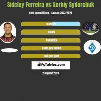 Sidcley Ferreira vs Serhij Sydorczuk h2h player stats