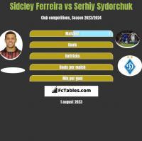 Sidcley Ferreira vs Serhiy Sydorchuk h2h player stats
