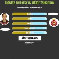 Sidcley Ferreira vs Viktor Tsigankov h2h player stats