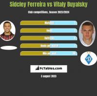 Sidcley Ferreira vs Vitaly Buyalsky h2h player stats