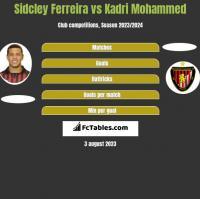 Sidcley Ferreira vs Kadri Mohammed h2h player stats