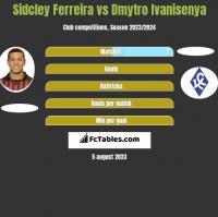Sidcley Ferreira vs Dmytro Ivanisenya h2h player stats