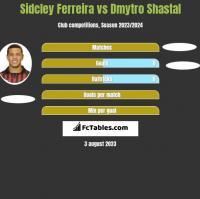 Sidcley Ferreira vs Dmytro Shastal h2h player stats