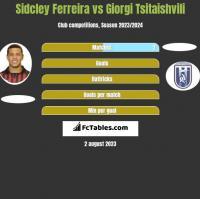 Sidcley Ferreira vs Giorgi Tsitaishvili h2h player stats