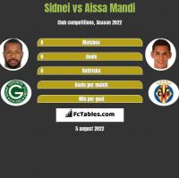 Sidnei vs Aissa Mandi h2h player stats