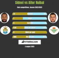 Sidnei vs Aitor Ruibal h2h player stats
