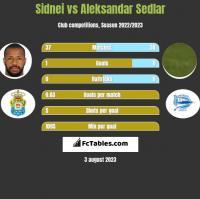 Sidnei vs Aleksandar Sedlar h2h player stats