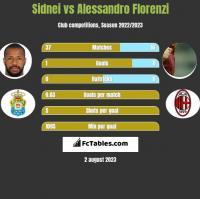 Sidnei vs Alessandro Florenzi h2h player stats