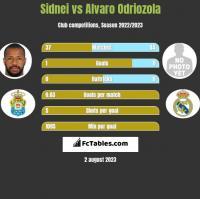 Sidnei vs Alvaro Odriozola h2h player stats