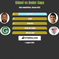 Sidnei vs Ander Capa h2h player stats
