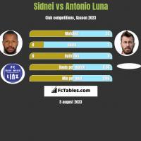 Sidnei vs Antonio Luna h2h player stats