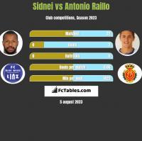 Sidnei vs Antonio Raillo h2h player stats
