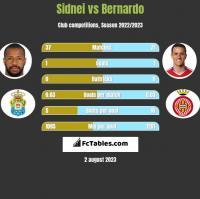 Sidnei vs Bernardo h2h player stats