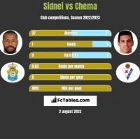 Sidnei vs Chema h2h player stats