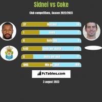 Sidnei vs Coke h2h player stats