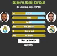 Sidnei vs Daniel Carvajal h2h player stats