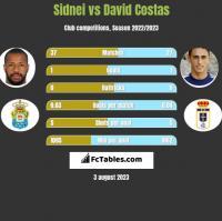 Sidnei vs David Costas h2h player stats