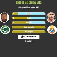 Sidnei vs Didac Vila h2h player stats