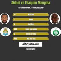 Sidnei vs Eliaquim Mangala h2h player stats