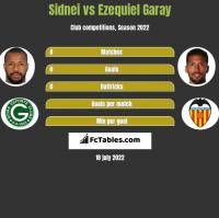 Sidnei vs Ezequiel Garay h2h player stats