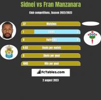 Sidnei vs Fran Manzanara h2h player stats